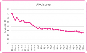 afvalcurve mamazetkoers intermittent fasting